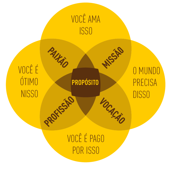 O Propósito da Mix Brasil Fit